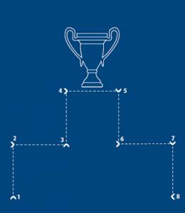 Existenzgründung Pokal